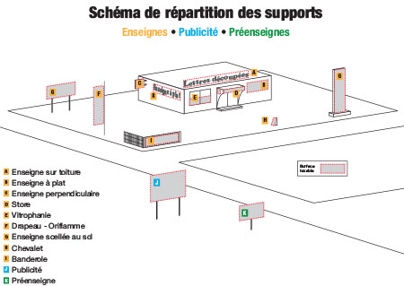 Scéma de répartition des supports
