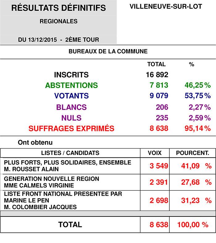 Résultats des élections régionales villeneuve