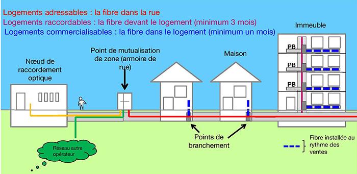 Comment sÂ'organise le déploiement du réseau fibre à Villeneuve-sur-Lot