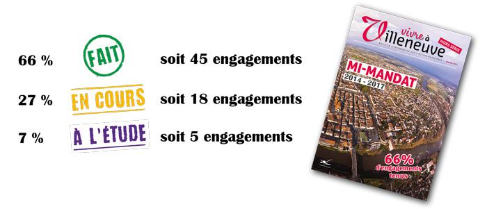 Bilan de mi-mandat - Villeneuve-sur-Lot