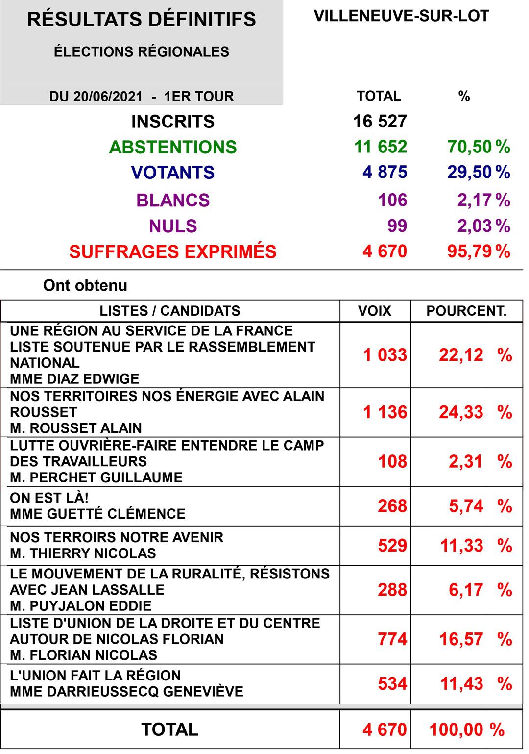 Régionales 2021Villeneuve-sur-Lot premier tour