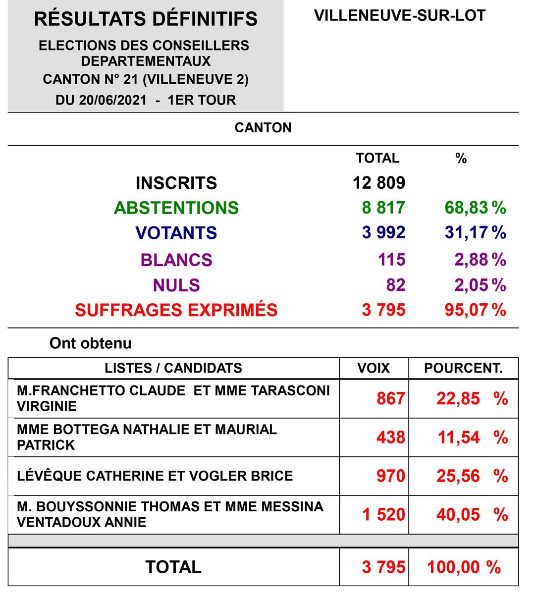 Villeneuve 2 départementales 2021