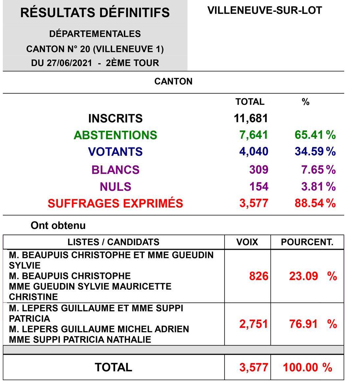 Elections départementales canton 1 villeneuve