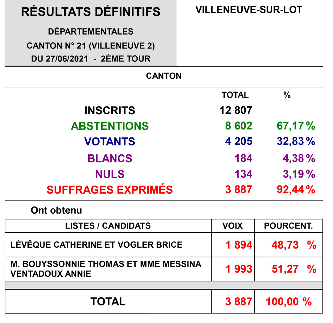 Canton 2 Villeneuve-sur-Lot